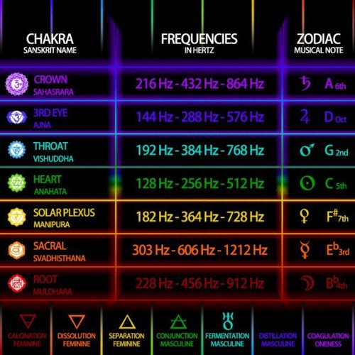 432 Hz Vs. 440 Hz and the Universal Harmonics